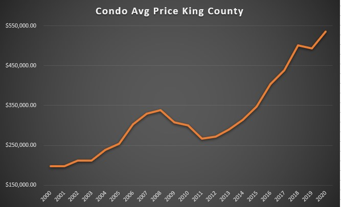 Seattle Condo Prices