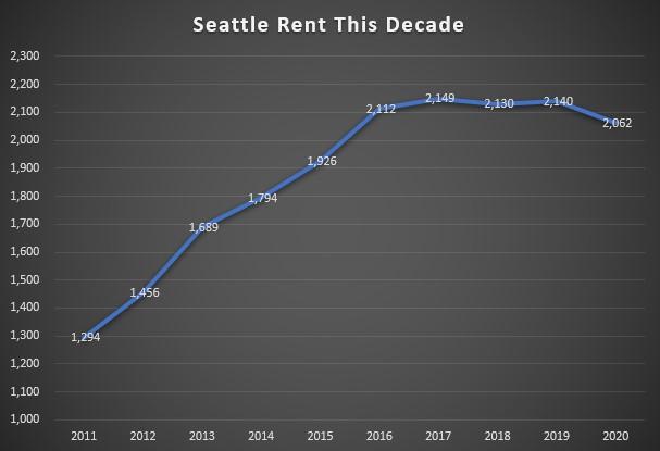 Seattle Rentals
