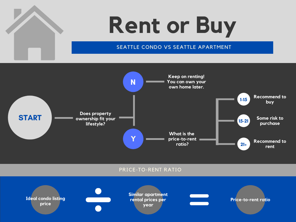 Buy or Rent in Downtown Seattle